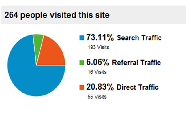 Google-Analytics-snapshot