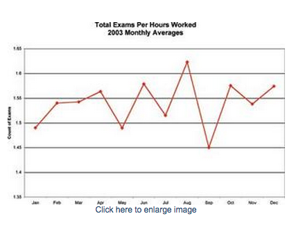 dental exams per hours worked graph
