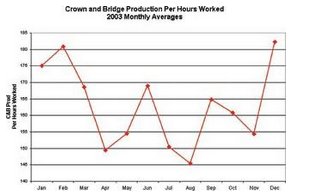 Crown and bridge production per hours worked