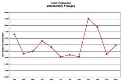 perio-production-graph